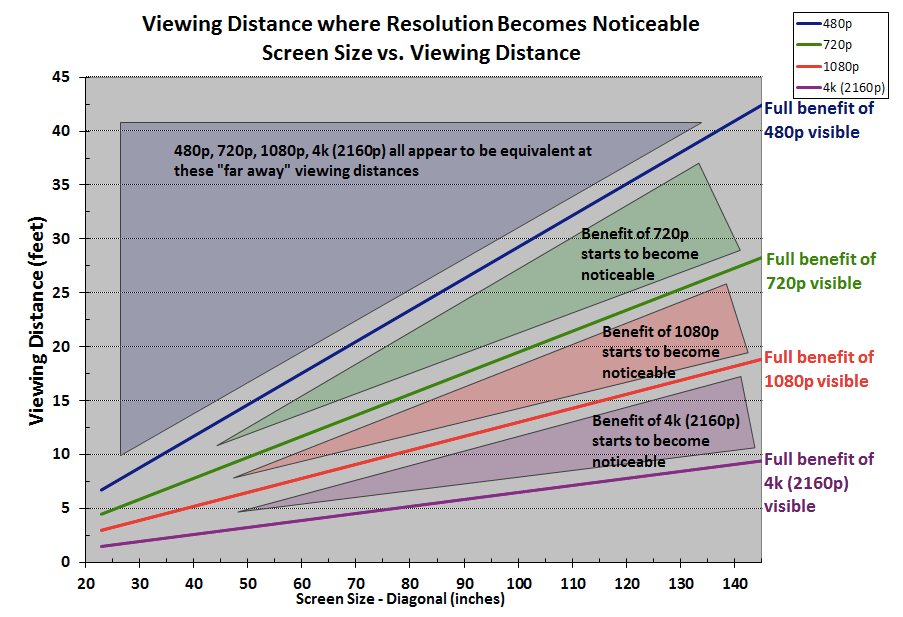 TV Screen Size Calculation Chart